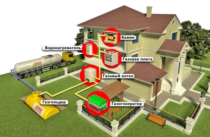 Газоснабжение частного дома с использованием газогельдера и газогенератора