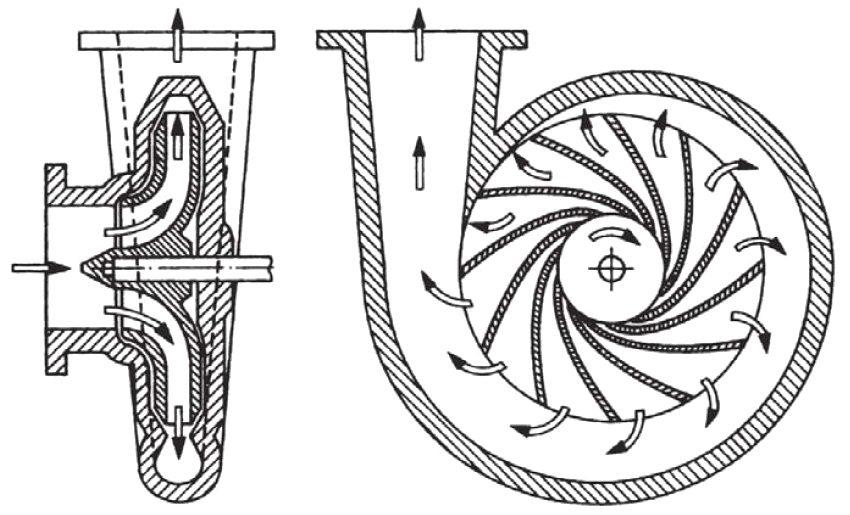 Принцип работы циркуляционного насоса