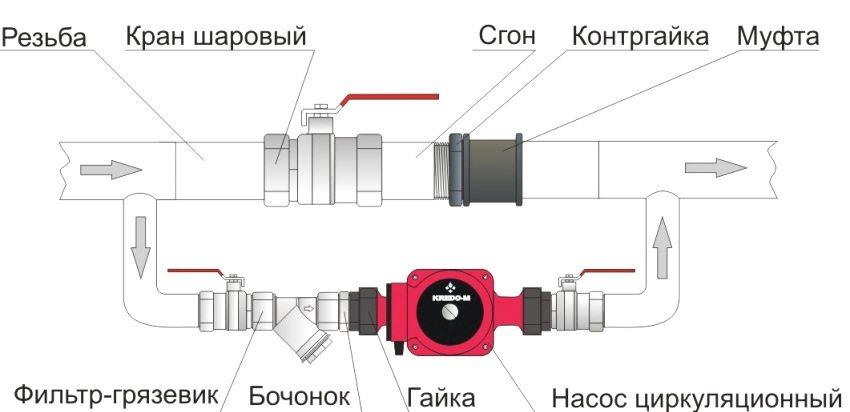 Схема подключения циркуляционного насоса к системе отопления