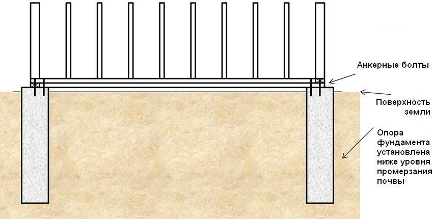 Основание столба заглубляется на 0,5-1 м ниже уровня промерзания почвы