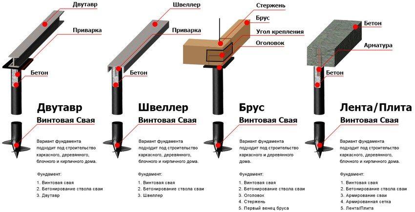 Различные варианты свайного фундамента под дом