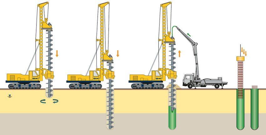 Комбинированные сваи из металла и бетона используются при строительстве на сложных грунтах