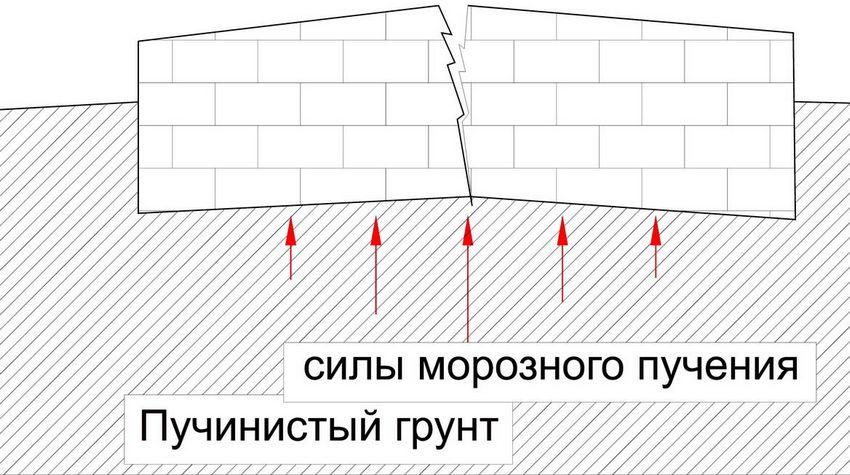 Деформация фундамента при пучении грунта