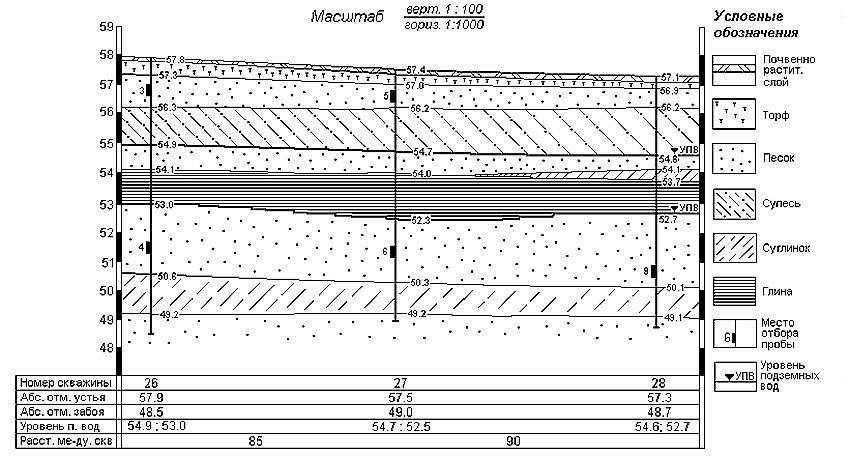 Пример построения геологического разреза по линии скважин