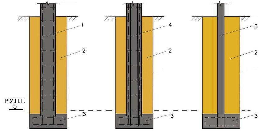 Варианты устройства столбчатого фундамента: 1 - сборный железобетонный опорный столб со стержневым опорным каркасом; 2 - уплотненный однородный грунт; 3 - опорная плита из монолитного железобетона; 4 - железобетонный столб с сердечником из металлической трубы; 5 - сборный опорный столб из металлической трубы; Р. У. П. Г. - расчетный уровень промерзания грунта