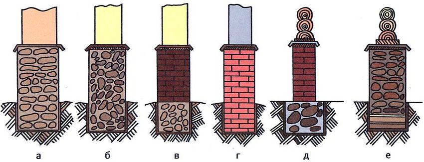 Фундаменты из различных строительных материалов: а - бутовый; б - бутобетонный; в - кирпичный с бутобетоном; г - кирпичный; д - кирпичный с бутом; е - бутовый на песчаной подушке