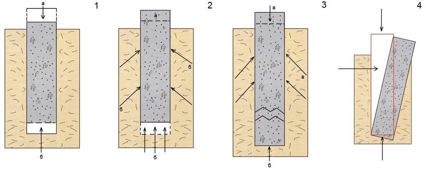 Основные причины разрушения фундаментов (силы: а - тяжести, б - сопротивления грунта, в - морозного пучения): 1 - проседание грунта; 2 - выталкивание фундамента; 3 - морозное пучение; 4 - опрокидывание опоры