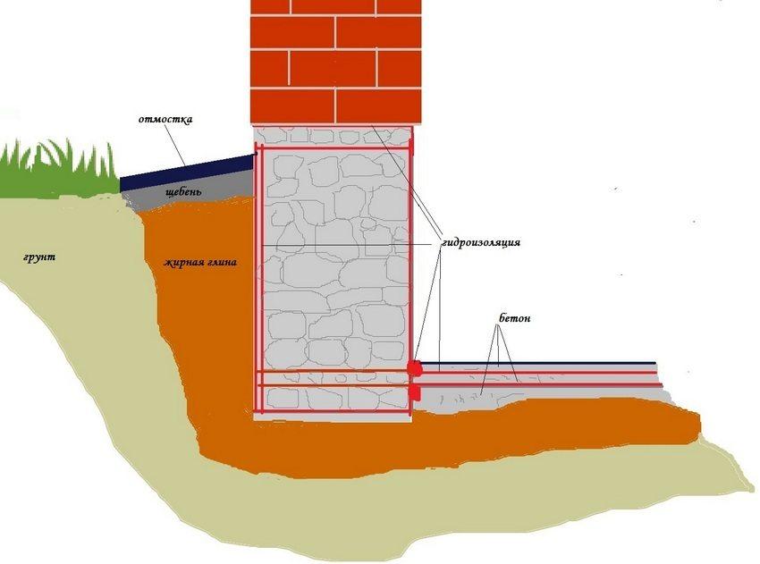 Защита фундамента от грунтовых вод является важной задачей при строительстве частного дома