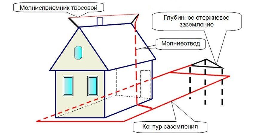 Схема устройства тросовой молниезащиты