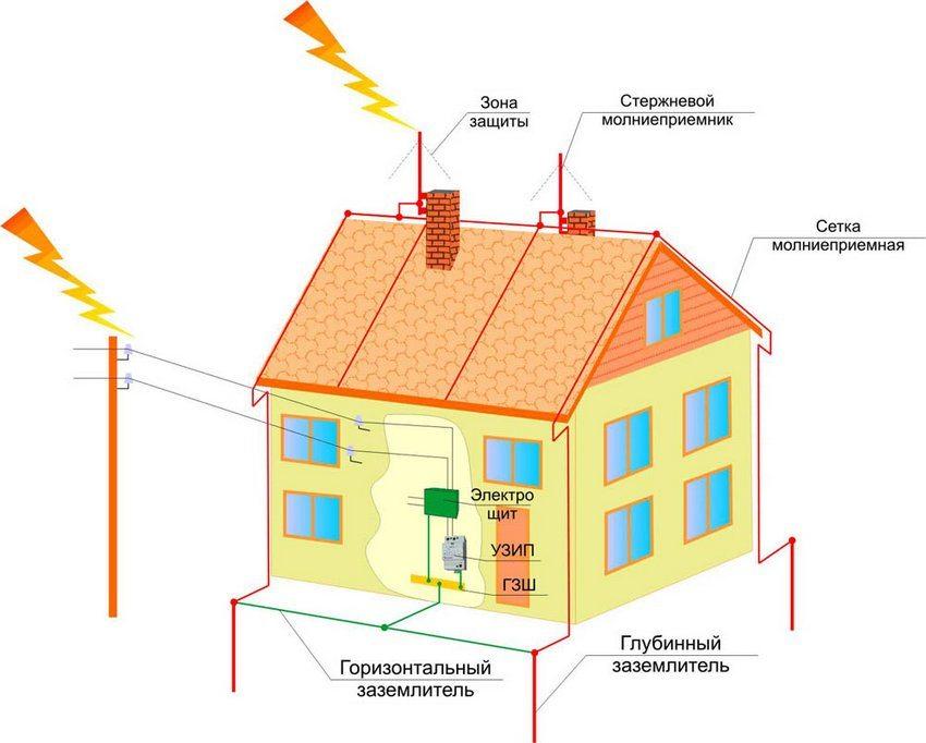 Схема зоны защиты громоотвода