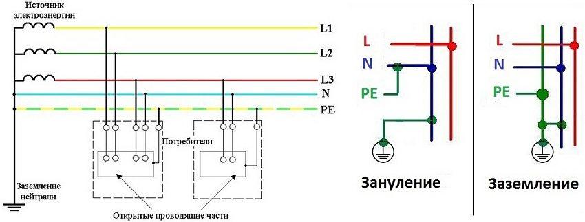 Зануление рассчитано исключительно на вероятность короткого замыкания и не выполняет функции заземления