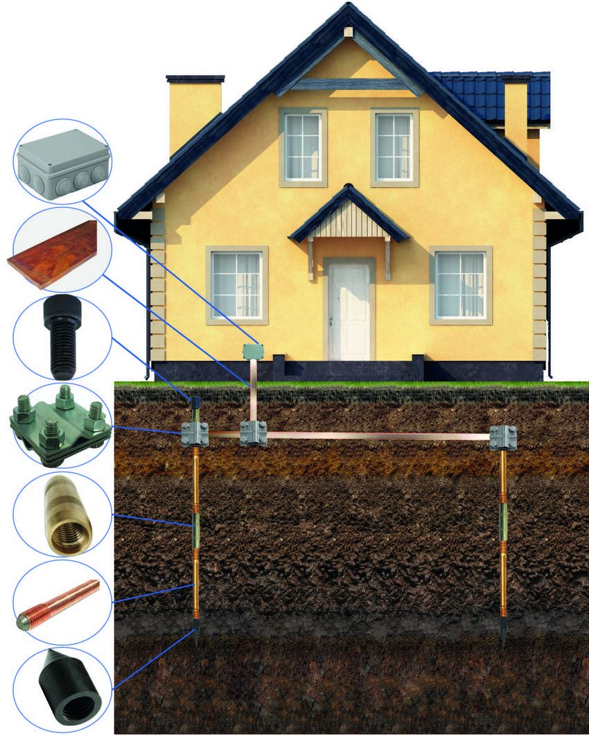 Схема устройства заземления частного дома