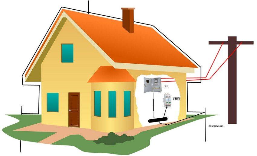 Монтаж заземления в частном доме можно провести собственноручно