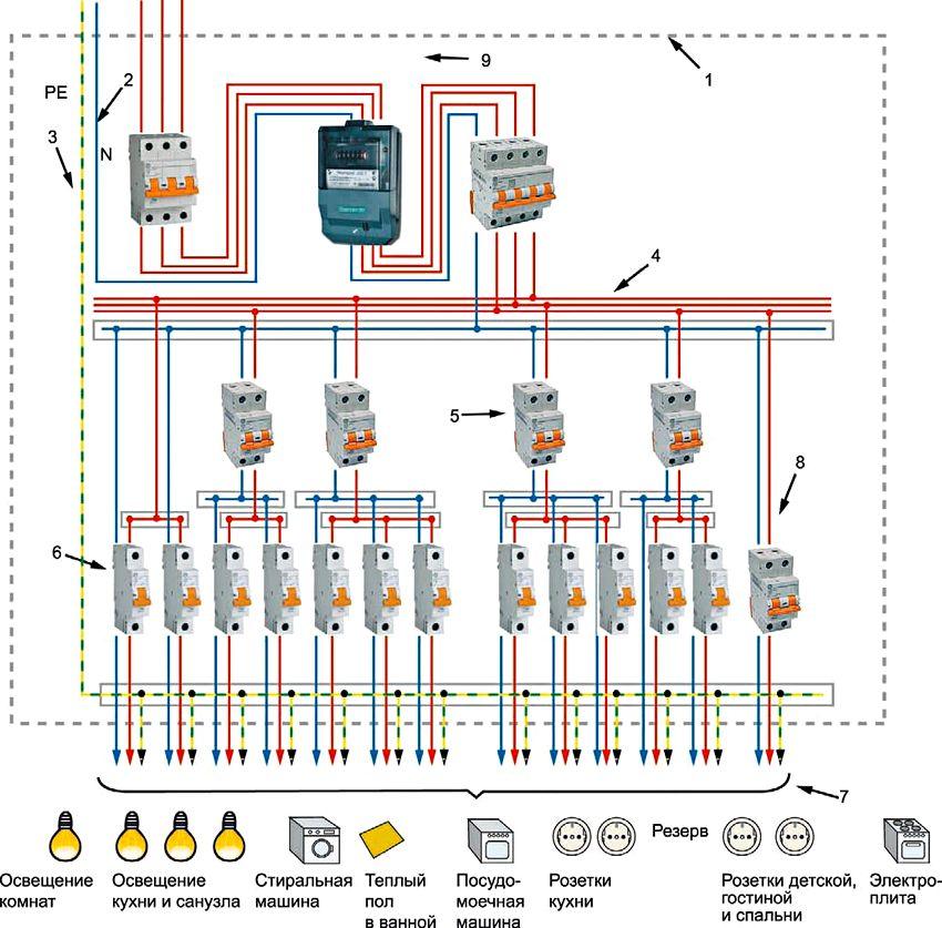 Трехфазная схема щитка в частном доме с разделенным проводником нейтрали и заземления: 1 - пластиковый или металлический корпус щита; 2 - соединительные элементы нолевых рабочих проводников; 3 - соединительный элемент РЕ-проводника, а также уравнивания потенциалов; 4 - соединительный элемент фазовых проводников групповых сетей; 5 - выключатель дифференциального тока; 6 - автоматические выключатели; 7 - линии групповых цепей; 8 - дифференциальный автоматический выключатель; 9 - счетчик