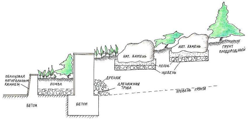 Схема устройства подпорной стенки и рокария
