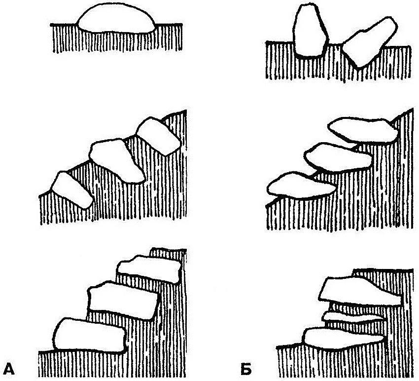 Укладка камней на горке для рокария: А - правильная укладка камня; Б - неправильная укладка камня