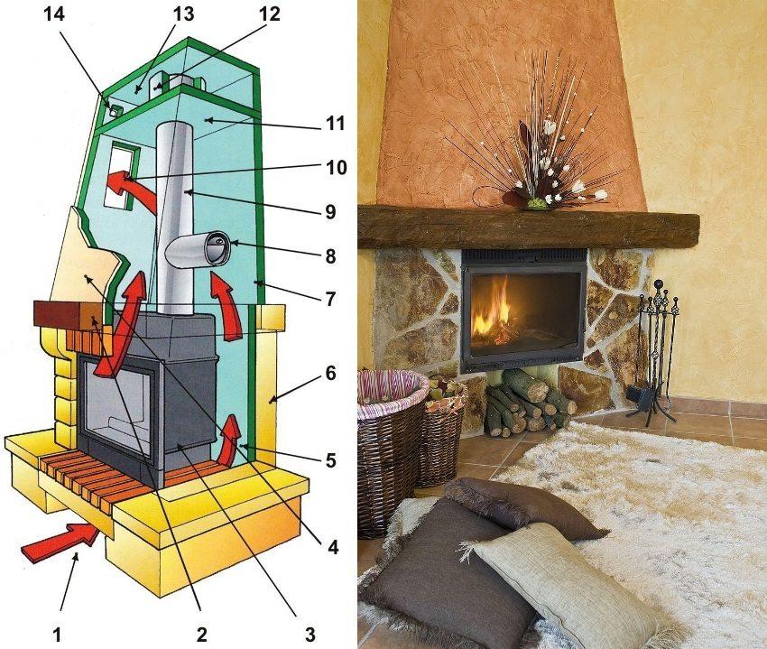 Устройство современного камина: 1 - воздухозаборник; 2 - портал камина; 3 - каминный вкладыш; 4 - термоизолированная рубашка; 5 - циркуляция воздуха в рубашке; 6 - облицовка камина; 7 - термоизоляция стены; 8 - регулятор тяги (шибер); 9 - дымоход; 10 - отверстие для выпуска воздуха; 11 - термоизоляция перекрытия; 12 - термоизоляция дымохода; 13 - термокамера; 14 - декомпрессионное отверстие