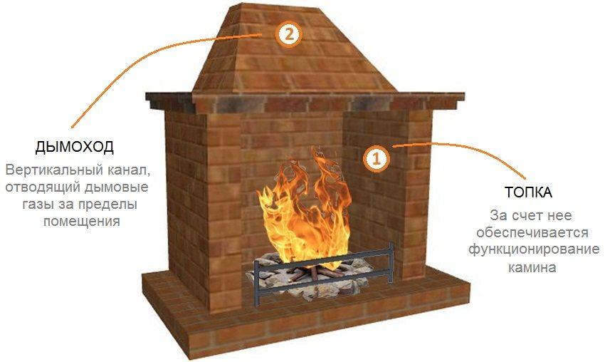 Основными компонентами устройства камина являются топка и дымоход