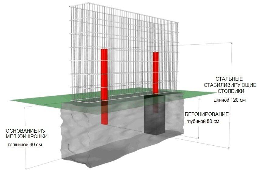 Схема сооружения габиона с бетонным фундаментом