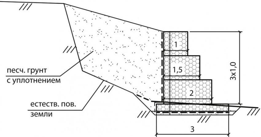 Схема строительства габиона Джамбо для укрепления склона участка
