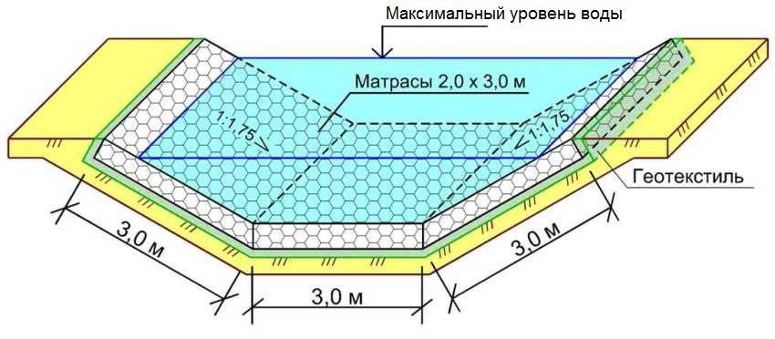 Схема использования габионов матрац Рено для укрепления стенок водоема