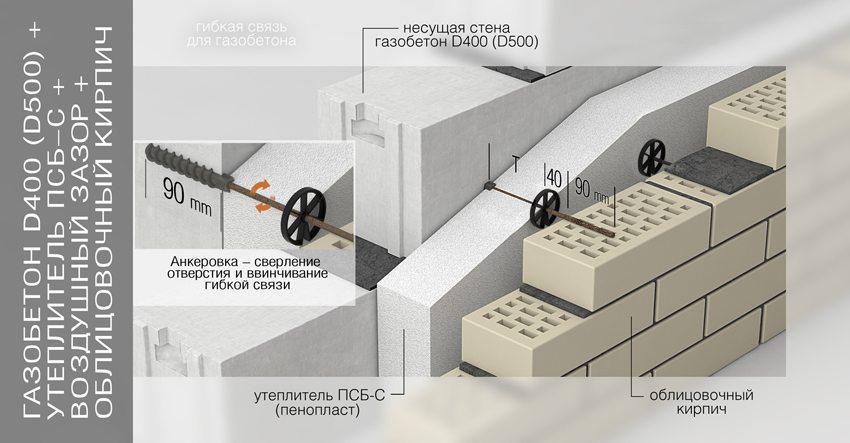 Схема утепления и облицовки стены из газобетона