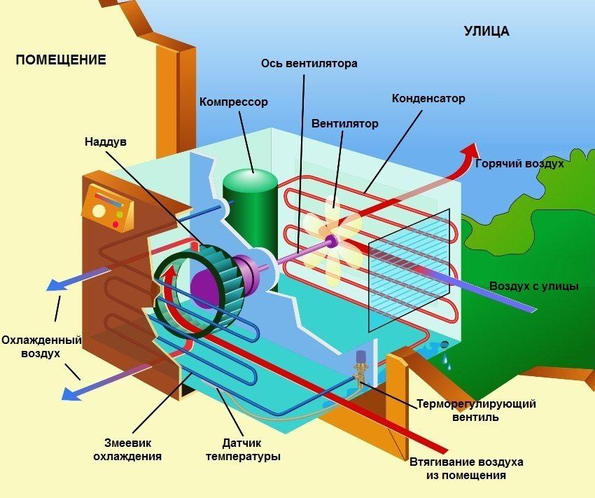 Внутреннее устройство кондиционера