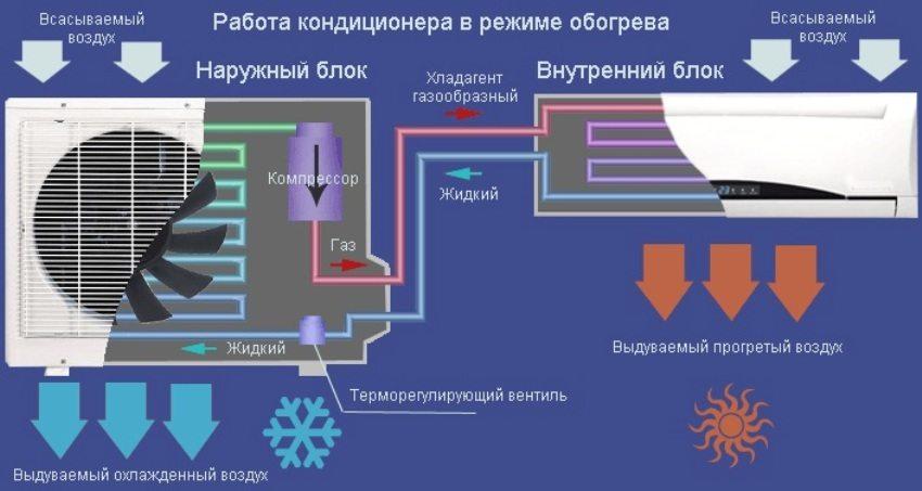 Схема работы кондиционера в режиме обогрева