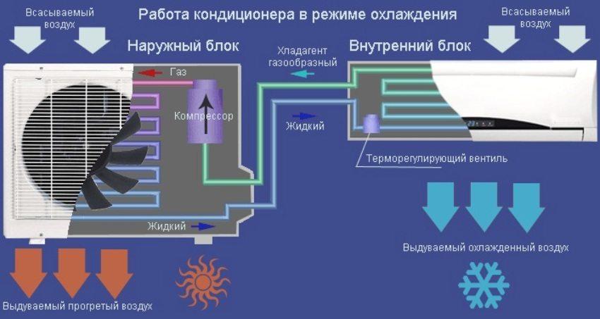 Схема работы кондиционера в режиме охлаждения