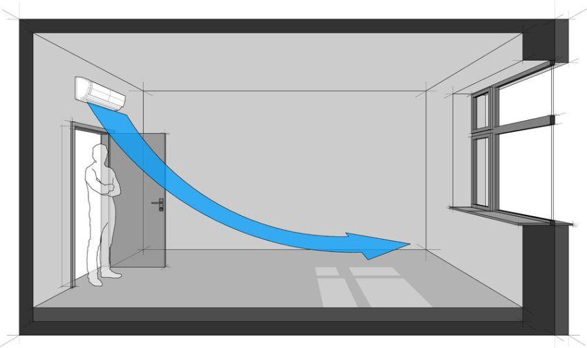 Схема направления движения охлажденного воздуха внутри помещения