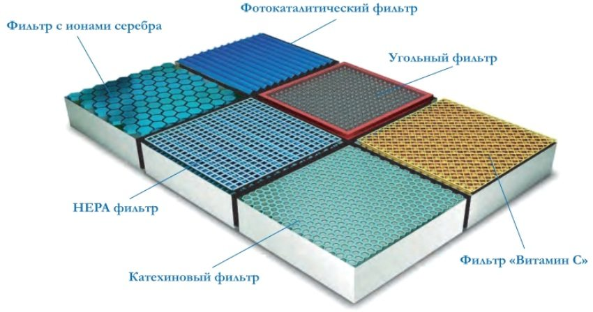 Типы и разновидности фильтров для кондиционеров
