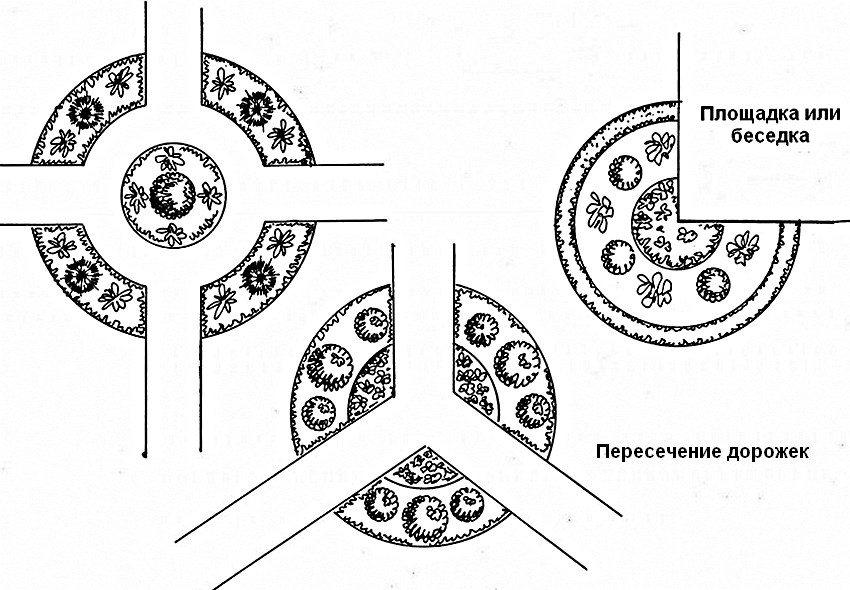 Различные варианты расположения круглой клумбы