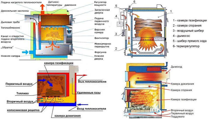 Схемы устройства пиролизных котлов разных типов