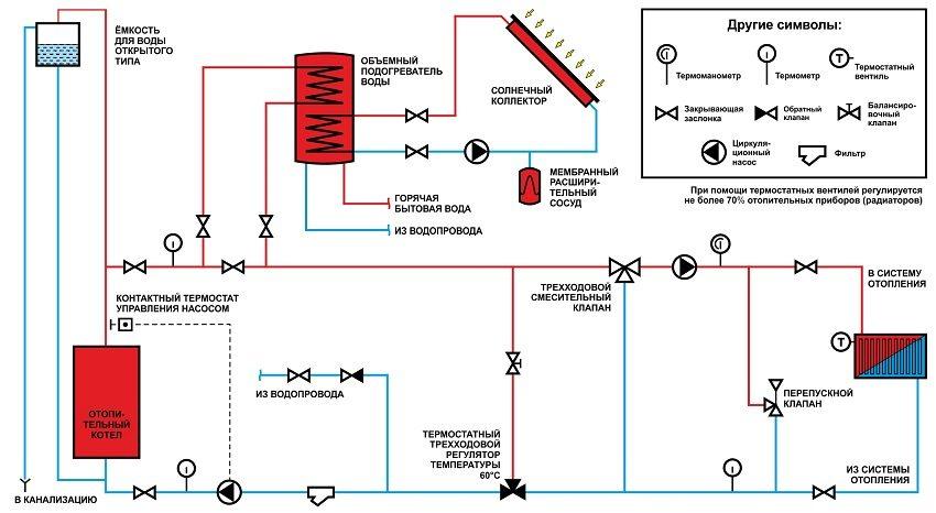 Типовая схема обвязки пиролизного котла