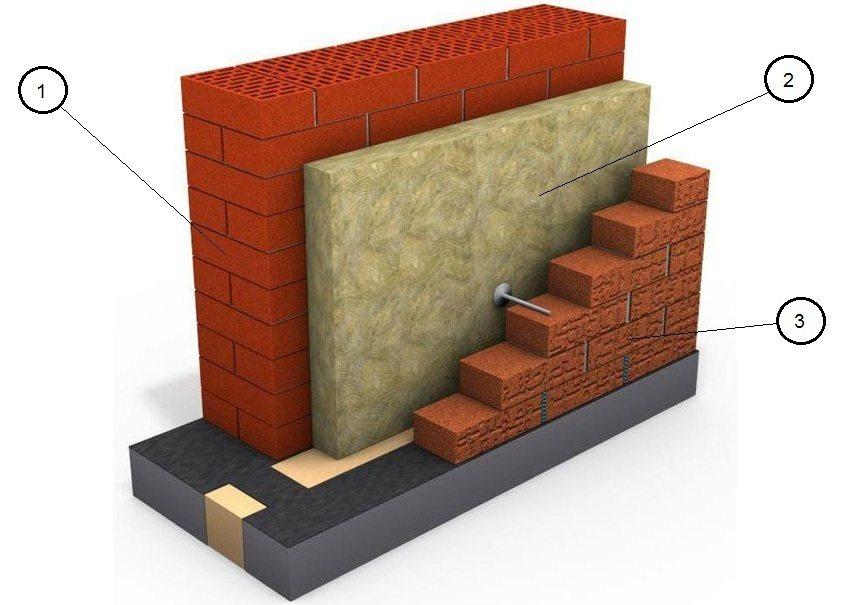 Устройство двухслойной кирпичной стены с теплоизоляцией: 1 - пустотелый кирпич, 2 - утеплитель (минеральная или базальтовая вата, пр.), 3 - облицовочный кирпич