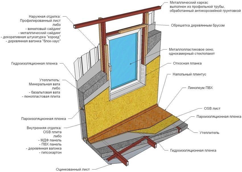 Схема стены и пола модульного сооружения