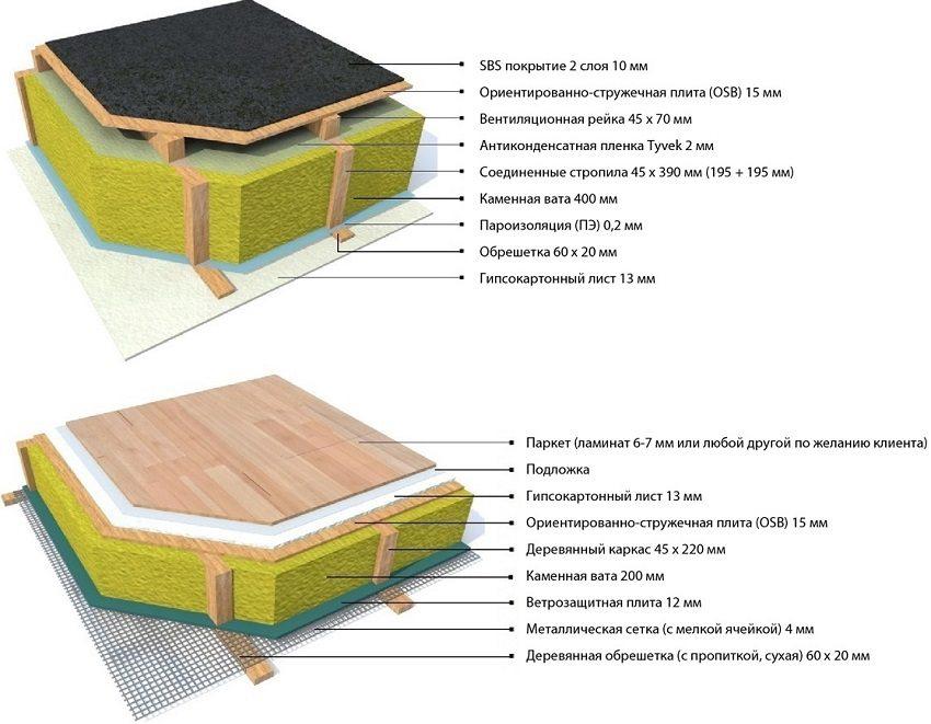 Вариант утепления потолка и пола в модульной постройке