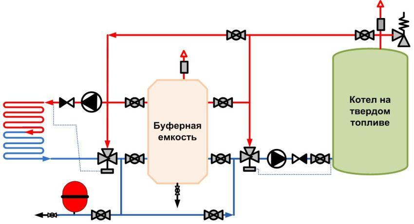 Схема подключения теплых водяных полов к твердотопливному котлу
