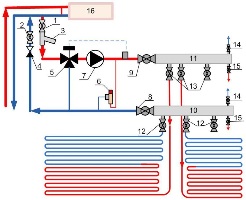 Схема врезки теплых водяных полов в радиаторный контур центрального отопления: 1 – шаровый кран на врезке подающей линии; 2 – шаровый кран на врезке обратной линии; 3 – сетчатый фильтр; 4 – обратный клапан; 5 – трехходовой смесительный кран; 6 – перепускной клапан; 7 – циркуляционный насос; 8 – вентиль на выходе обратного коллектора; 9 – запорный вентиль на входе подающего коллектора; 10 – обратный коллектор; 11 – корпус подающего коллектора; 12 – шаровые вентили на обратке контура; 13 – шаровые вентили на подаче контура; 14 – вентиль воздушник; 15 – дренажный вентиль; 16 – радиатор