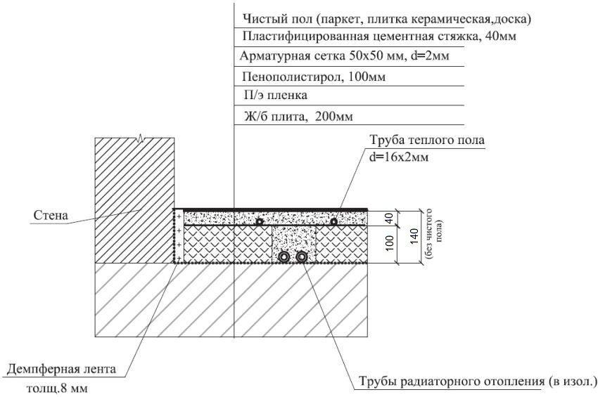 Схема монтажа теплого пола для комнат первого этажа частного дома