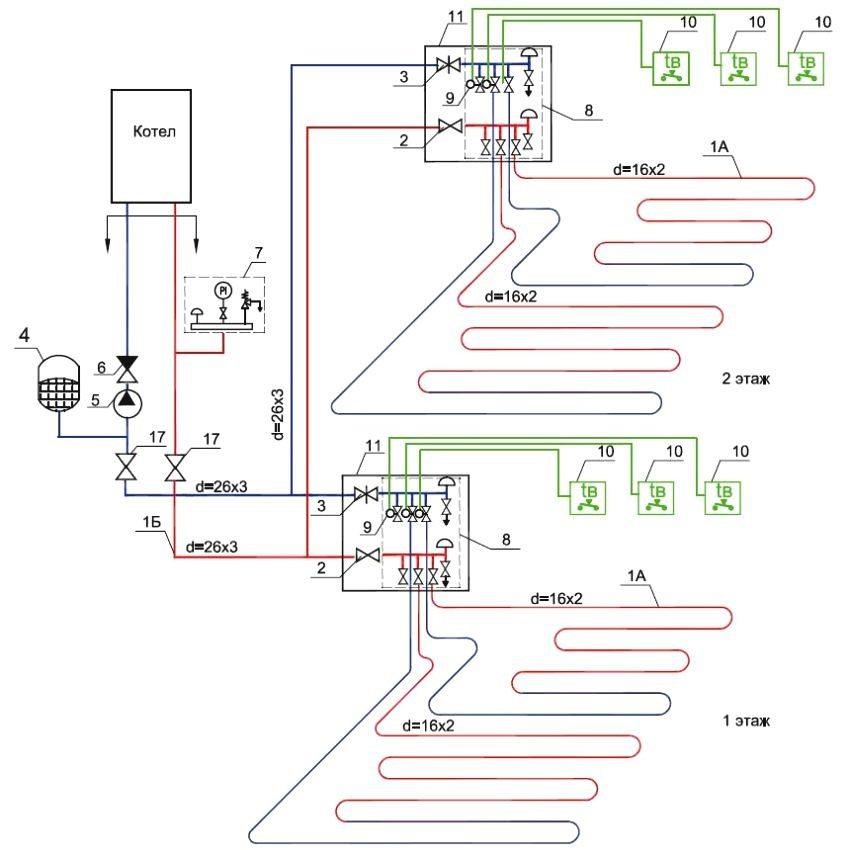 Схема отопления двухэтажного дома с автоматической регулировкой температуры в помещениях: 1А - труба 16 мм; 1Б - труба 26 мм; 2 - кран шаровой; 3 - вентиль прямоточный; 4 - бак мембранный 24 л; 5 - насос циркуляционный; 6 - обратный клапан; 7 - группа безопасности; 8 - коллекторный блок; 9 - сервопривод электротермический; 10 - электронный термостат; 11 - распределительный шкаф; 12 - соединитель; 13 - самоуплотняющаяся пробка; 14 - ниппель; 15 - обжимной соединитель; 16 - гофрированный кожух; 17 - кран шаровой