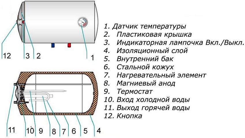 Устройство накопительного водонагревателя горизонтального типа