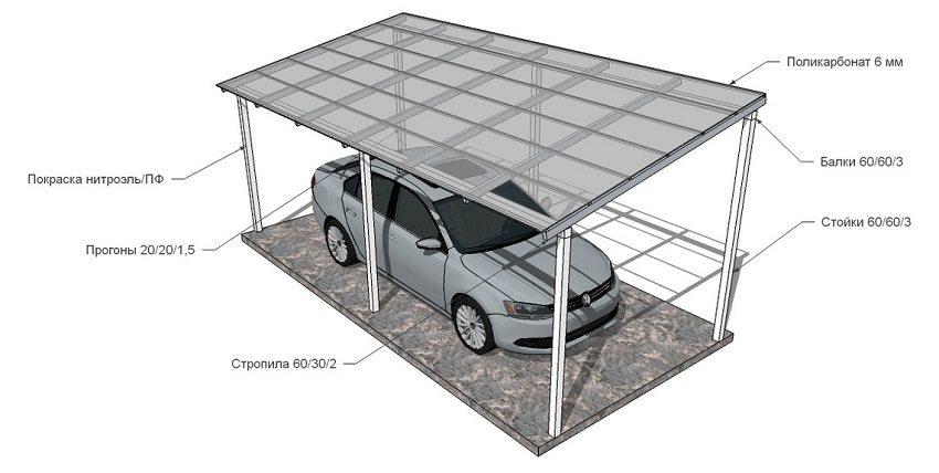 Прямой однокаркасный навес для автомобиля