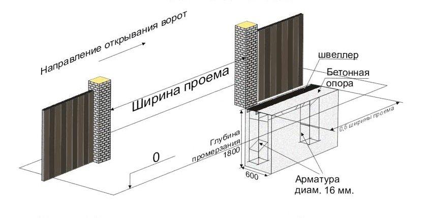 Швеллер 200 мм укладывается вплотную к столбу