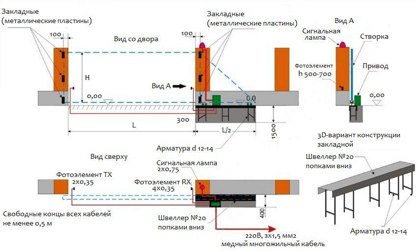 Схема подготовки проема для установки откатных ворот