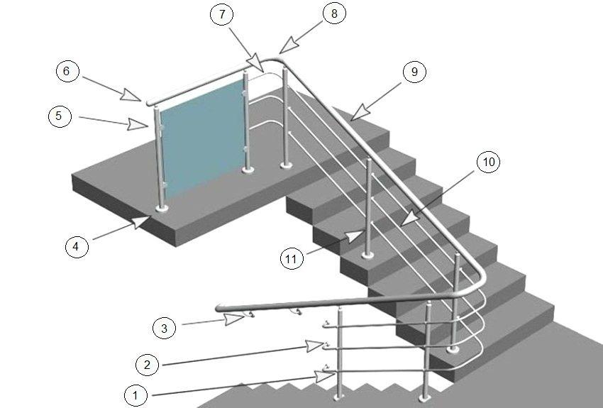 Элементы конструкции перил из нержавеющей стали: 1 - тетиводержатели, 2 - кронштейны поручня, 3 - кронштейны настенные, 4 - низы стоек, 5 - стеклодержатели, 6 - заглушки, 7 - повороты тетивы, 8 - повороты поручня, 9 - поручни, 10 - тетива, 11 - стойки