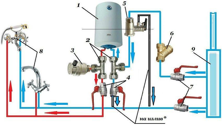 1 – электрический накопительный водонагреватель; 2 – тройник; 3 – кран подсоса воздуха; 4 – шаровой кран; 5 – предохранительный клапан; 6 – фильтр грубой очистки воды; 7 – запорная арматура; 8 – потребители воды; 9 – стояк холодной воды