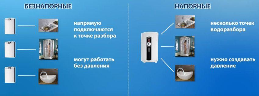 Типы накопительных электрических обогревателей