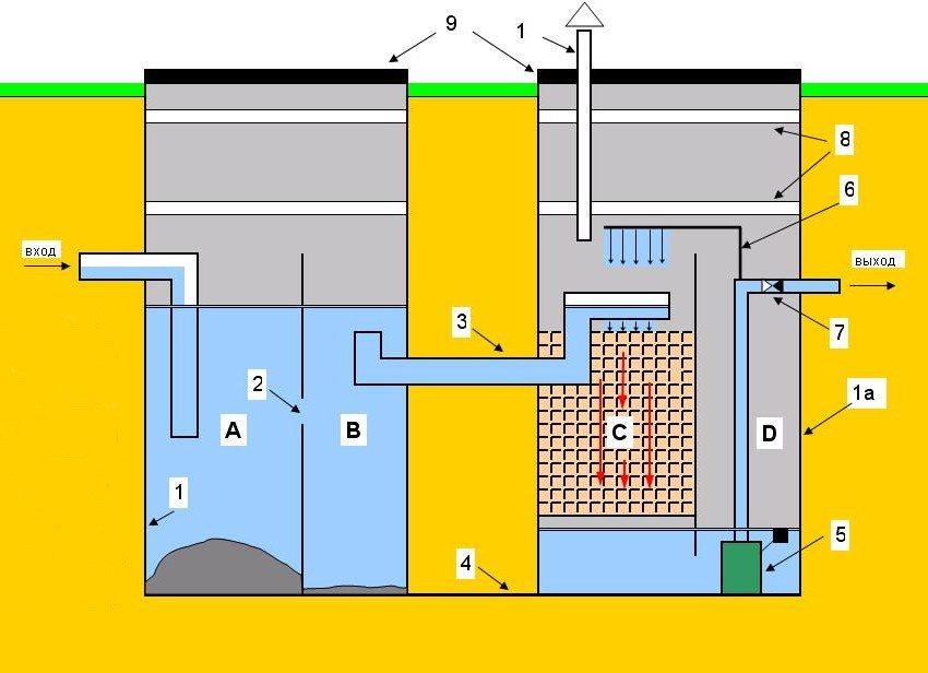 Схема устройства септика из бетона: А - септическая зона; В - зона анаэробного сбраживания; С - биофильтр; D - приемник-накопитель очищенных стоков; 1, 1а - металлический корпус; 2 - перепускные отверстия; 3 - перепуск между секциями; 4 - основание против всплытия; 5 - насос; 6 - труба вторичной очистки; 7 - обратный клапан; 8 - пенопласт; 9 - крышка; 10 - труба для удаления биогаза