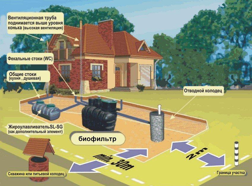 Рекомендации по размещению септика для частного дома